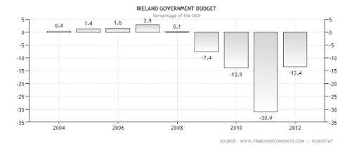 ireland-government-budget