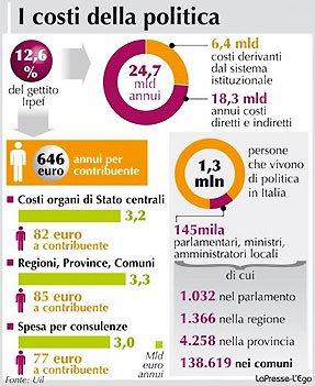 costi-politica8