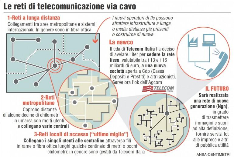 rete-telecom-770x516