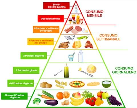 la dieta mediterranea di brescia