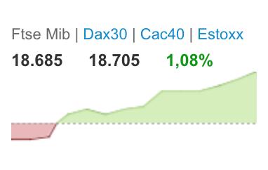 71076e1517 La Borsa di Milano apre in calo e poi risale, lo spread è poco mosso a 319  punti base, con il BTP a 3,57%, da 3,59% di ieri. Indice Ftse Mib +0,2%.